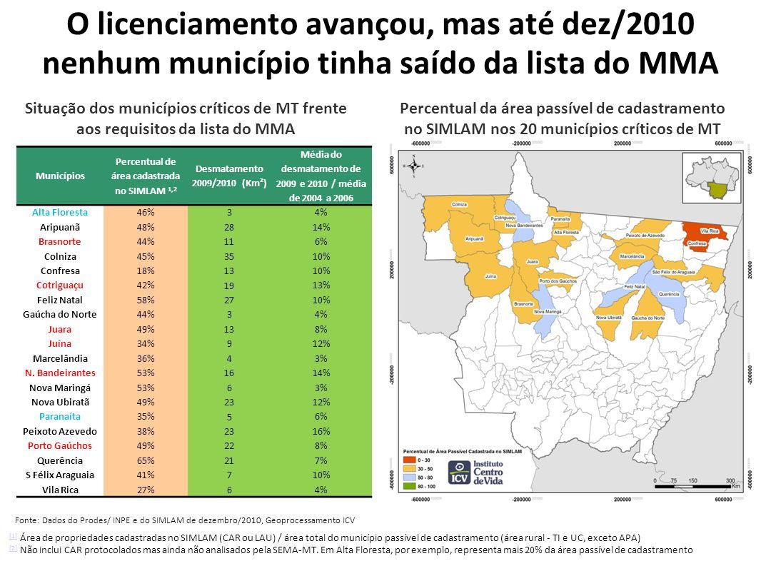 O licenciamento avançou, mas até dez/2010 nenhum município tinha saído da lista do MMA Municípios Percentual de área cadastrada no SIMLAM 1,2 Desmatamento 2009/2010 (Km²) Média do desmatamento de 2009 e 2010 / média de 2004 a 2006 Alta Floresta46% 3 4% Aripuanã48% 28 14% Brasnorte44% 11 6% Colniza45% 35 10% Confresa18% 13 10% Cotriguaçu42% 19 13% Feliz Natal58% 27 10% Gaúcha do Norte44% 3 4% Juara49% 13 8% Juína34% 9 12% Marcelândia36% 4 3% N.