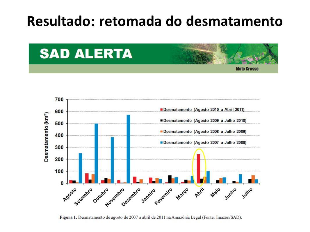 Novo pico de desmatamento em Mato Grosso?