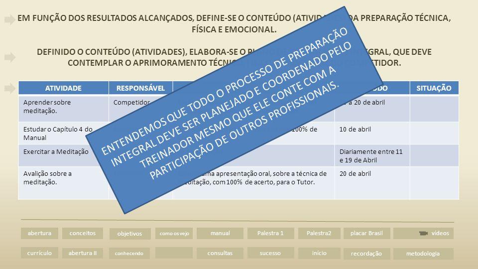 abertura II vídeos abertura currículo conceitos metodologia como os vejo manual consultas Palestra 1 sucesso Palestra2 início placar Brasil recordação