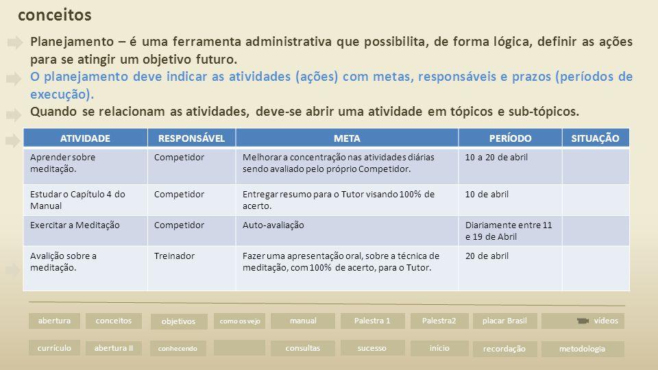 abertura II vídeos abertura currículo conceitos metodologia como os vejo manual consultas Palestra 1 sucesso Palestra2 início placar Brasil recordação objetivos conhecendo ATIVIDADERESPONSÁVELMETAPERÍODOSITUAÇÃO Aprender sobre meditação.