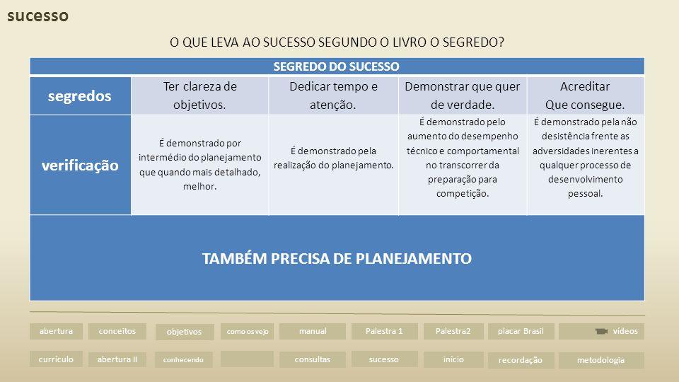 abertura II vídeos abertura currículo conceitos metodologia como os vejo manual consultas Palestra 1 sucesso Palestra2 início placar Brasil recordação objetivos conhecendo abertura