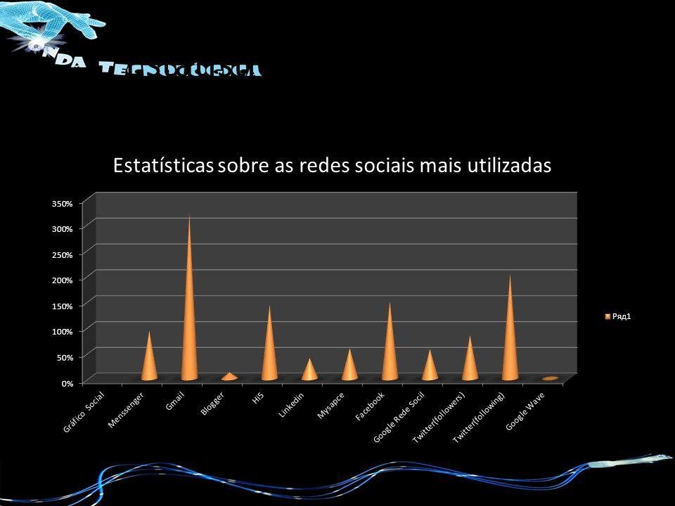 Estatísticas de 1/11/2009 Estatísticas sobre as redes sociais mais utilizadas