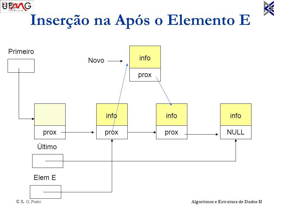 © R. O. Prates Algoritmos e Estrutura de Dados II Inserção na Após o Elemento E prox info prox info NULL Último info NULL prox Elem E info prox Primei