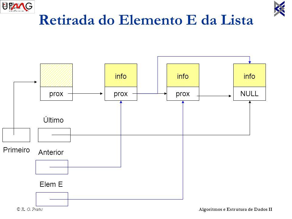 © R. O. Prates Algoritmos e Estrutura de Dados II Retirada do Elemento E da Lista info prox info prox info NULL Último Elem E Anterior Primeiro