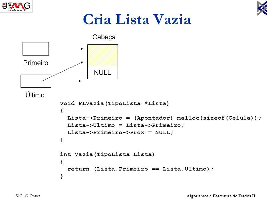 © R. O. Prates Algoritmos e Estrutura de Dados II Cria Lista Vazia NULL Cabeça Último Primeiro void FLVazia(TipoLista *Lista) { Lista->Primeiro = (Apo