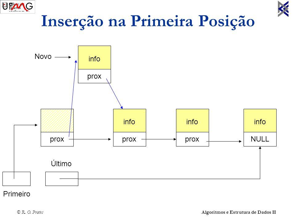 © R. O. Prates Algoritmos e Estrutura de Dados II Inserção na Primeira Posição info prox info prox info NULL Último info NULL prox Primeiro Novo