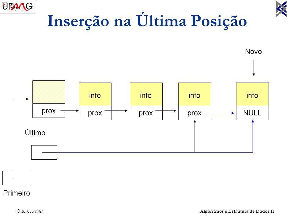 © R. O. Prates Algoritmos e Estrutura de Dados II Inserção na Última Posição info prox info prox info NULL Último info NULL prox Primeiro Novo