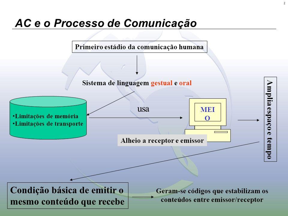 2 AC e o Processo de Comunicação Primeiro estádio da comunicação humana Sistema de linguagem gestual e oral MEI O Amplia espaço e tempo Alheio a recep