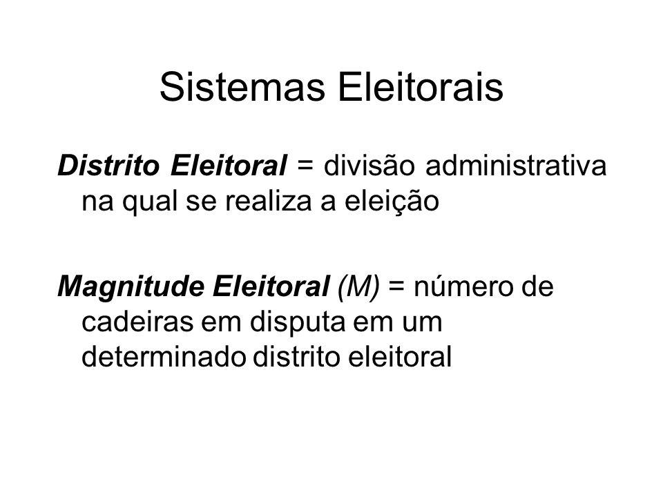 Sistemas Eleitorais Distrito Eleitoral = divisão administrativa na qual se realiza a eleição Magnitude Eleitoral (M) = número de cadeiras em disputa em um determinado distrito eleitoral