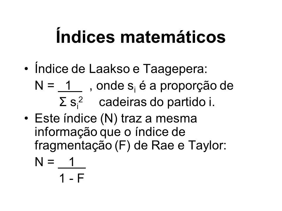 Índices matemáticos Índice de Laakso e Taagepera: N = 1.,, onde s i é a proporção de Σ s i 2 cadeiras do partido i.