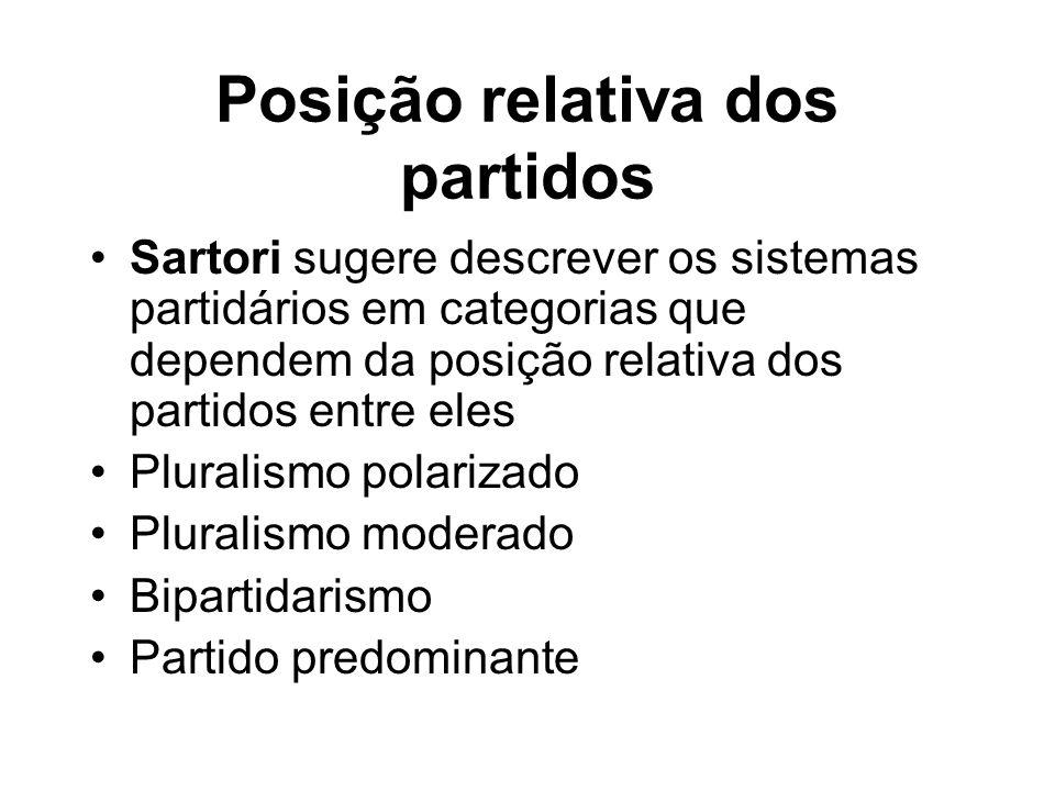 Posição relativa dos partidos Sartori sugere descrever os sistemas partidários em categorias que dependem da posição relativa dos partidos entre eles Pluralismo polarizado Pluralismo moderado Bipartidarismo Partido predominante