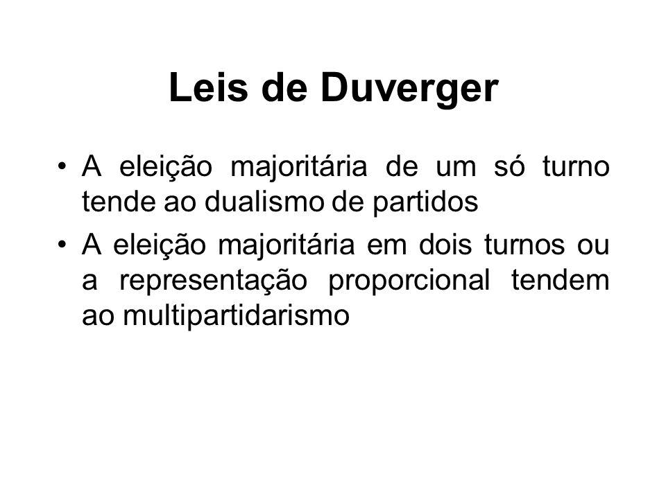 Leis de Duverger A eleição majoritária de um só turno tende ao dualismo de partidos A eleição majoritária em dois turnos ou a representação proporcional tendem ao multipartidarismo