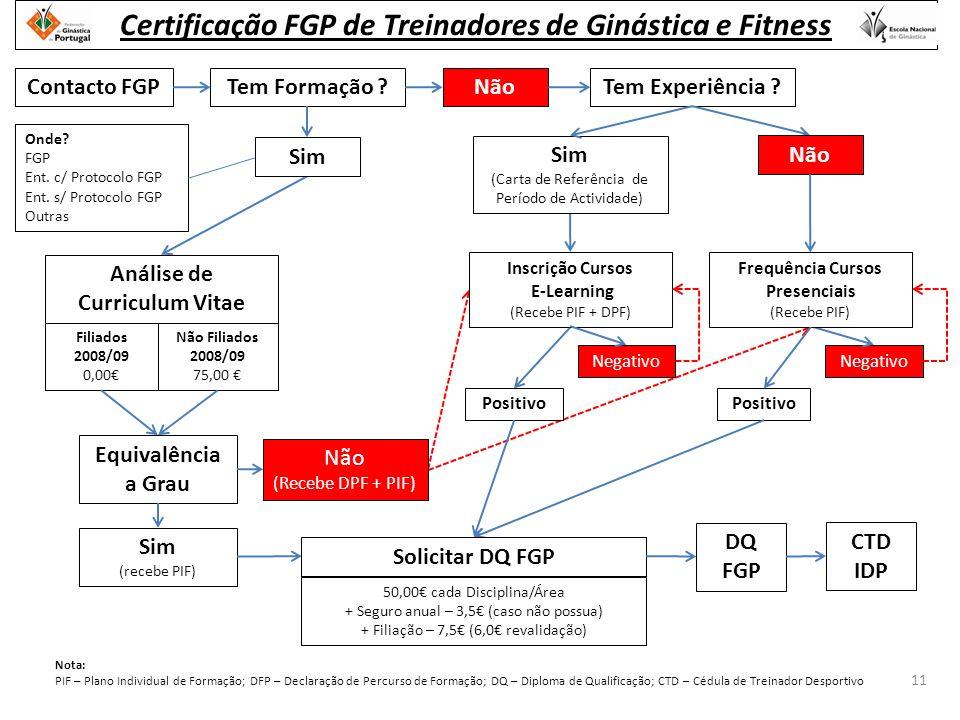 Contacto FGP 11 Certificação FGP de Treinadores de Ginástica e Fitness Onde.