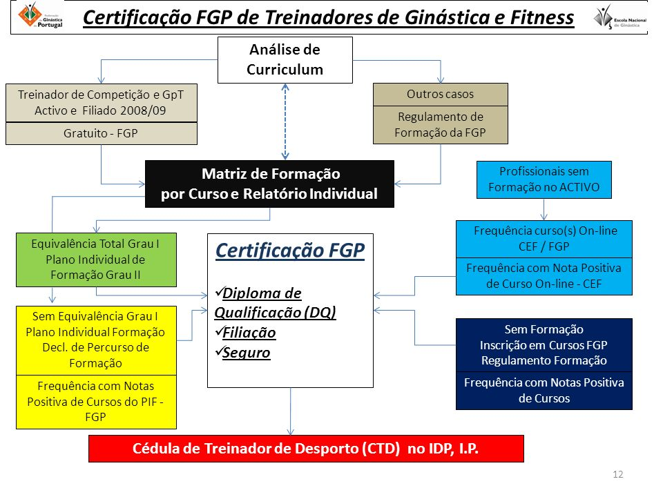 Análise de Curriculum Treinador de Competição e GpT Activo e Filiado 2008/09 Gratuito - FGP Outros casos Regulamento de Formação da FGP Certificação FGP Diploma de Qualificação (DQ) Filiação Seguro Equivalência Total Grau I Plano Individual de Formação Grau II Cédula de Treinador de Desporto (CTD) no IDP, I.P.