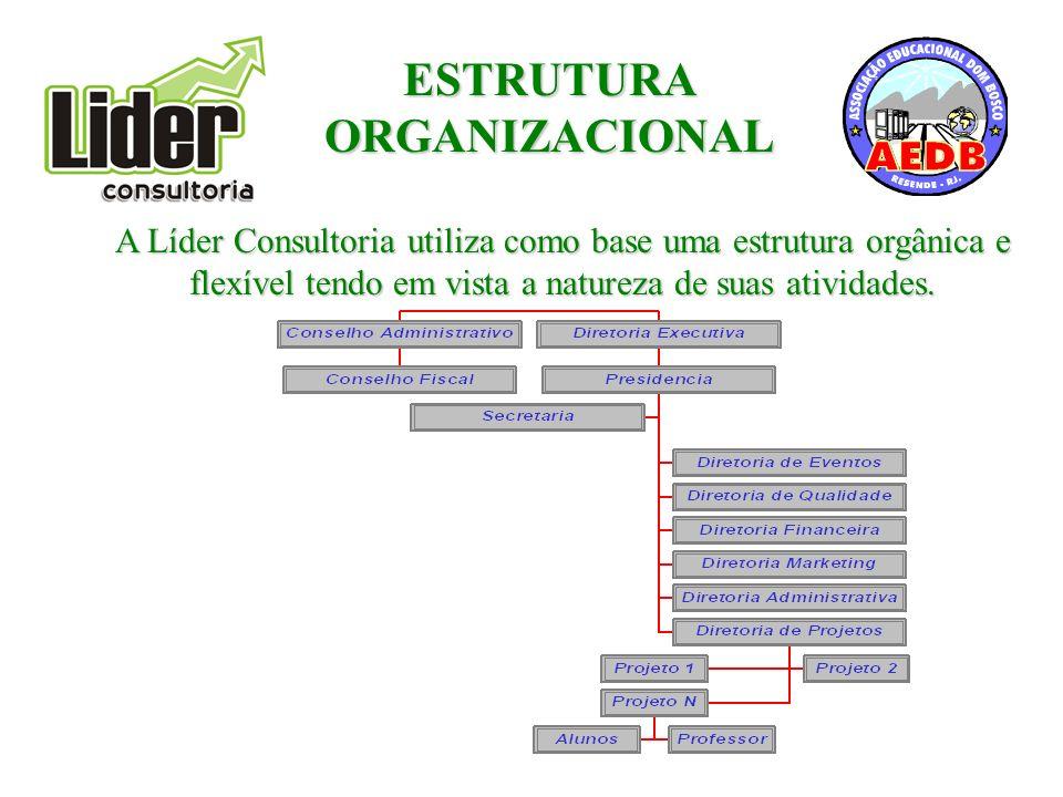 A Líder Consultoria utiliza como base uma estrutura orgânica e flexível tendo em vista a natureza de suas atividades.