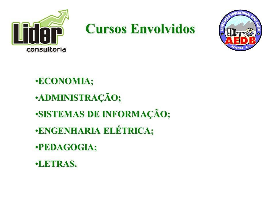 Cursos Envolvidos ECONOMIA;ECONOMIA; ADMINISTRAÇÃO;ADMINISTRAÇÃO; SISTEMAS DE INFORMAÇÃO;SISTEMAS DE INFORMAÇÃO; ENGENHARIA ELÉTRICA;ENGENHARIA ELÉTRICA; PEDAGOGIA;PEDAGOGIA; LETRAS.LETRAS.