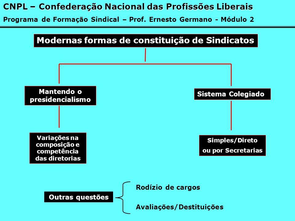 Modernas formas de constituição de Sindicatos Mantendo o presidencialismo Sistema Colegiado Variações na composição e competência das diretorias Simpl