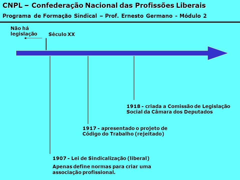 Século XX Não há legislação 1907 - Lei de Sindicalização (liberal) Apenas define normas para criar uma associação profissional. 1917 - apresentado o p