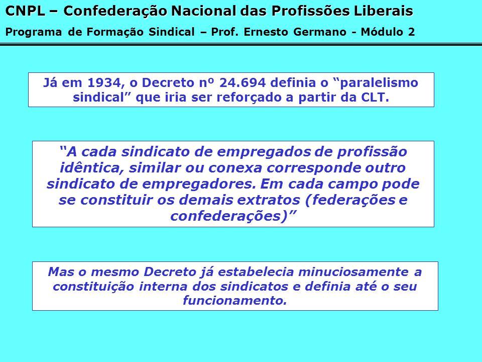Já em 1934, o Decreto nº 24.694 definia o paralelismo sindical que iria ser reforçado a partir da CLT. A cada sindicato de empregados de profissão idê