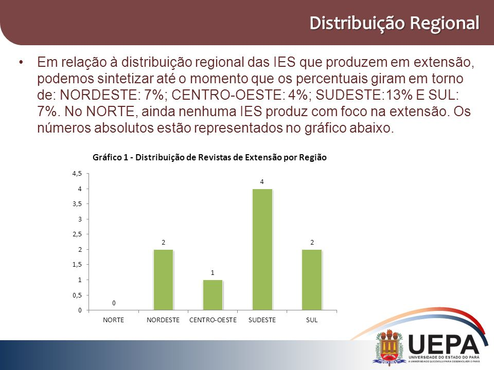 Em relação à distribuição regional das IES que produzem em extensão, podemos sintetizar até o momento que os percentuais giram em torno de: NORDESTE: