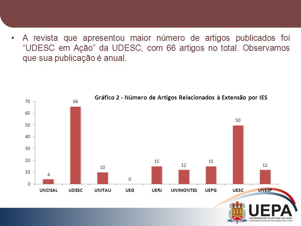 A revista que apresentou maior número de artigos publicados foi UDESC em Ação da UDESC, com 66 artigos no total. Observamos que sua publicação é anual