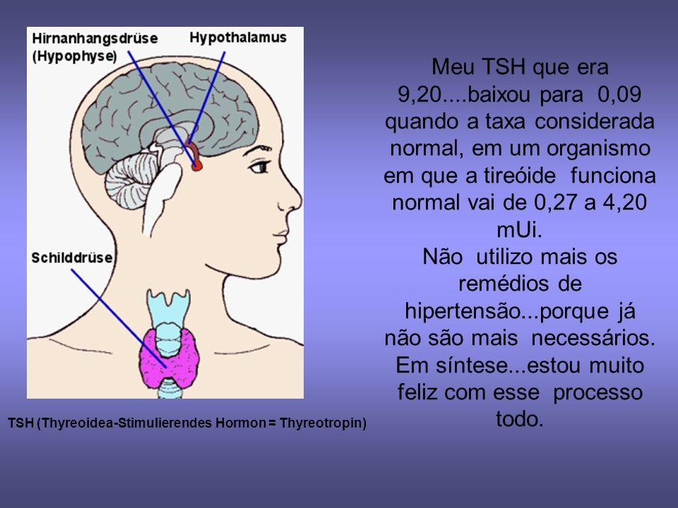 Meu TSH que era 9,20....baixou para 0,09 quando a taxa considerada normal, em um organismo em que a tireóide funciona normal vai de 0,27 a 4,20 mUi.