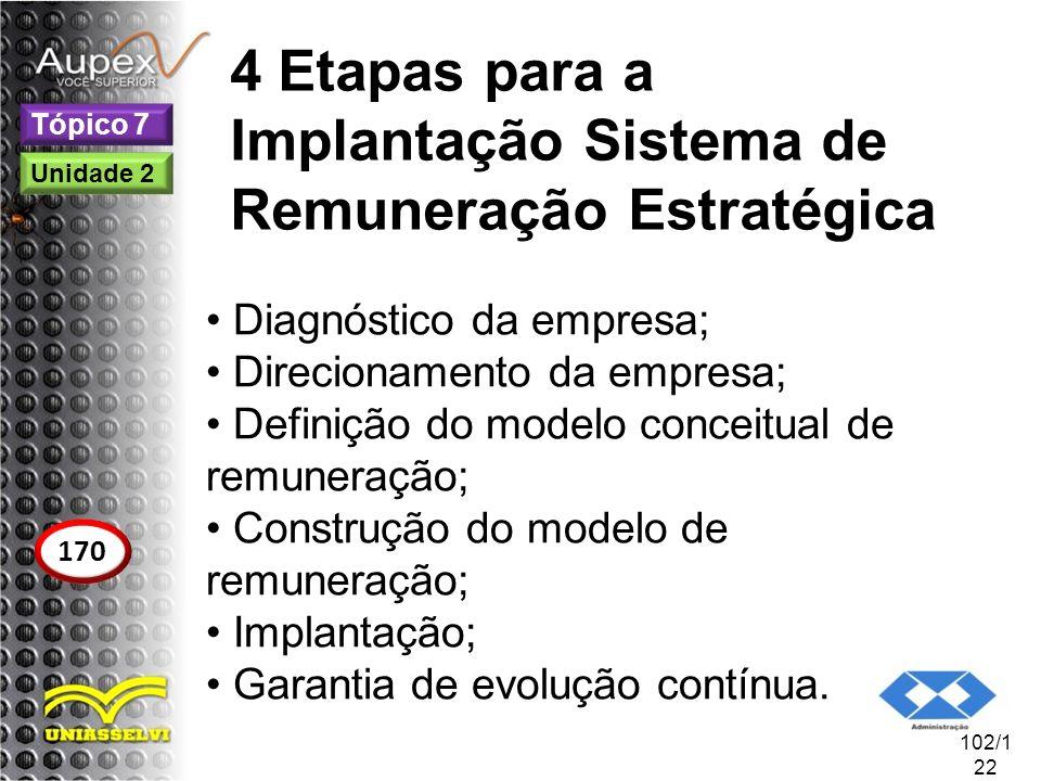 4 Etapas para a Implantação Sistema de Remuneração Estratégica Diagnóstico da empresa; Direcionamento da empresa; Definição do modelo conceitual de re
