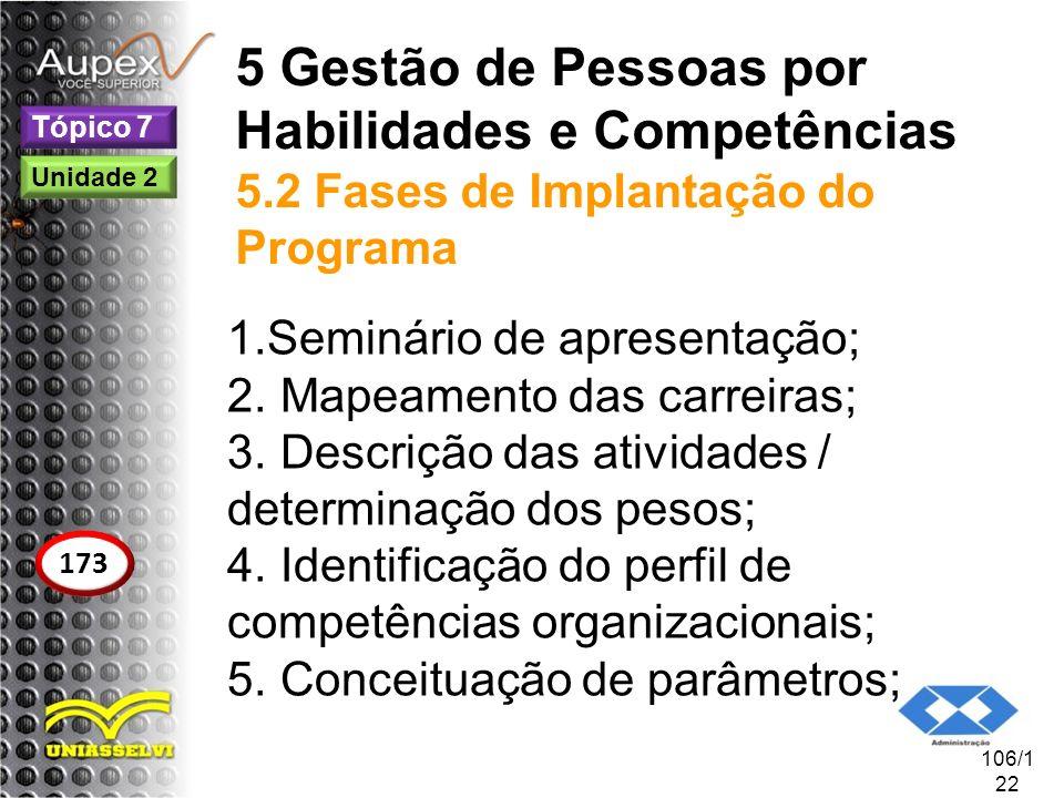 5 Gestão de Pessoas por Habilidades e Competências 5.2 Fases de Implantação do Programa 1.Seminário de apresentação; 2. Mapeamento das carreiras; 3. D