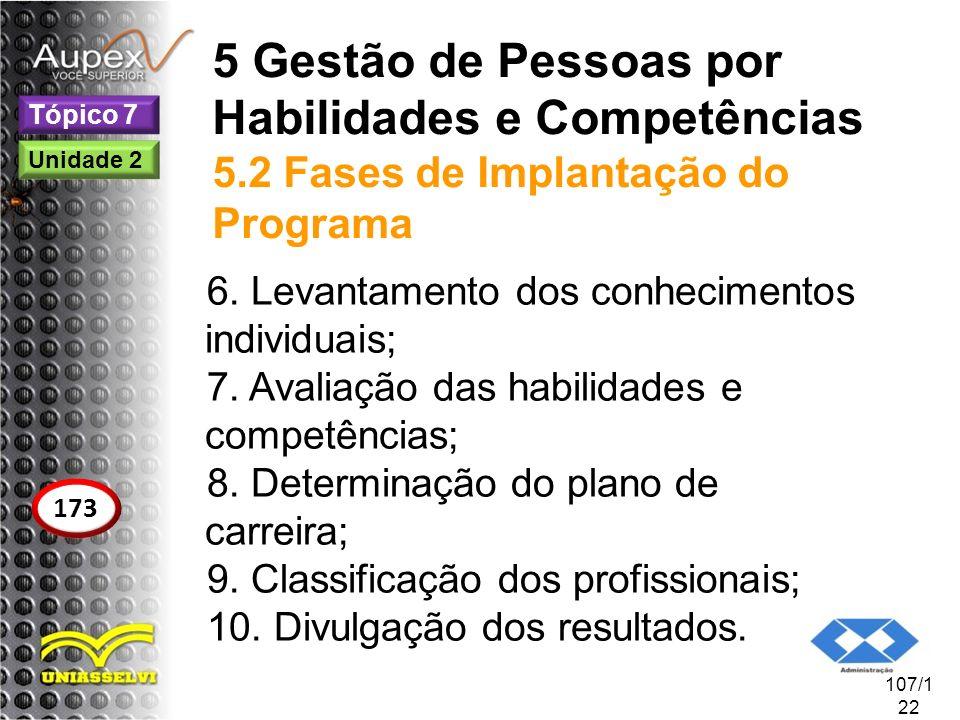 5 Gestão de Pessoas por Habilidades e Competências 5.2 Fases de Implantação do Programa 6. Levantamento dos conhecimentos individuais; 7. Avaliação da