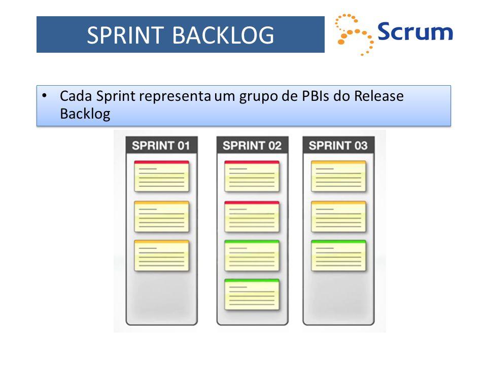 SPRINT BACKLOG Cada Sprint representa um grupo de PBIs do Release Backlog