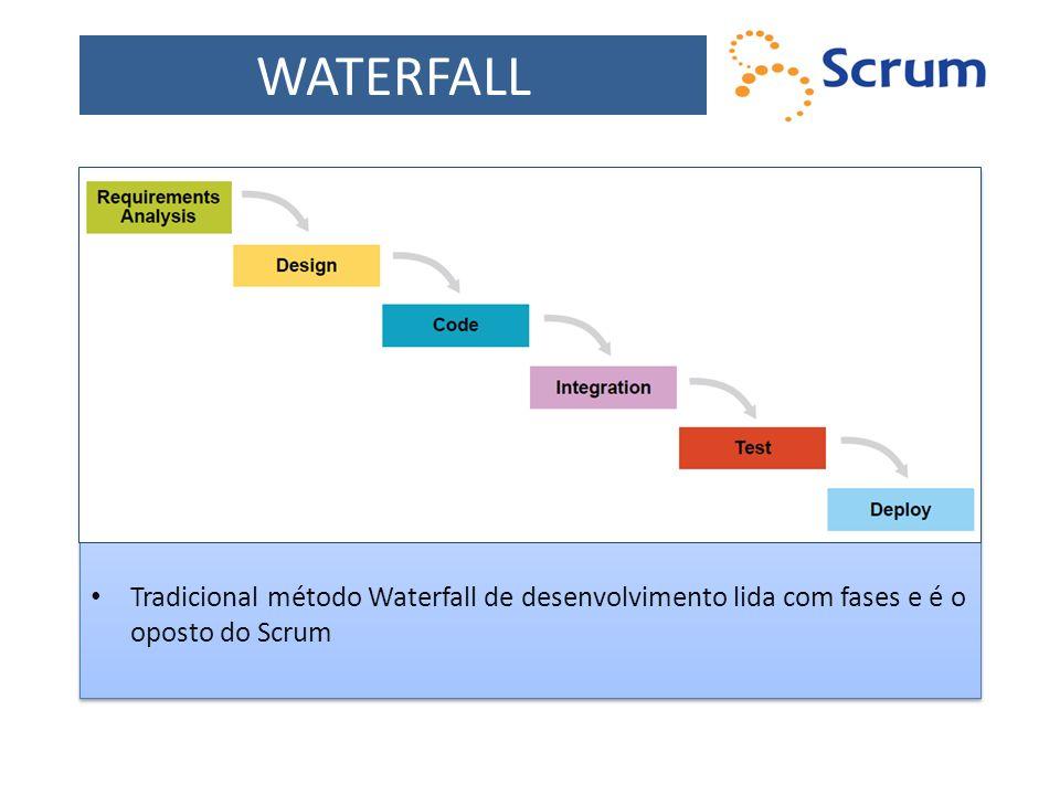 ITERAÇÕES Scrum lida com iterações ao invés de fases como no Waterfall O método Scrum mescla todas as atividades de desenvolvimento em cada iteração Scrum lida com iterações ao invés de fases como no Waterfall O método Scrum mescla todas as atividades de desenvolvimento em cada iteração