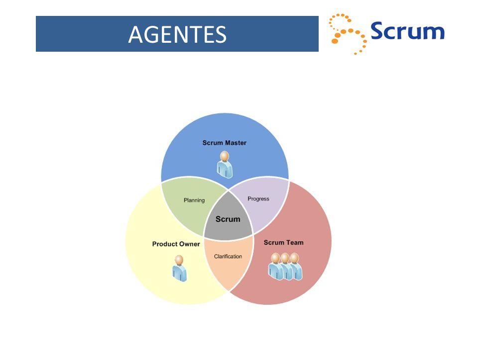 PAPÉIS Scrum Master Responsável por facilitar o processo Fornece assistência ao Product Owner Auxilia o Scrum Team e remove os impedimentos Product Owner Representa o cliente e detém os requisitos do produto Trabalha em conjunto com o Scrum Team para fornecer esclarecimentos e aprovação em requisitos Scrum Team Responsável por completar o serviço e preencher os requisitos Scrum Master Responsável por facilitar o processo Fornece assistência ao Product Owner Auxilia o Scrum Team e remove os impedimentos Product Owner Representa o cliente e detém os requisitos do produto Trabalha em conjunto com o Scrum Team para fornecer esclarecimentos e aprovação em requisitos Scrum Team Responsável por completar o serviço e preencher os requisitos