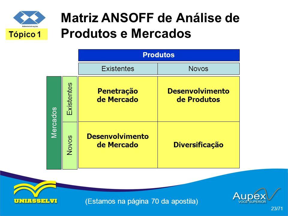Matriz ANSOFF de Análise de Produtos e Mercados (Estamos na página 70 da apostila) 23/71 Tópico 1 Produtos ExistentesNovos Mercados Novos Existentes P