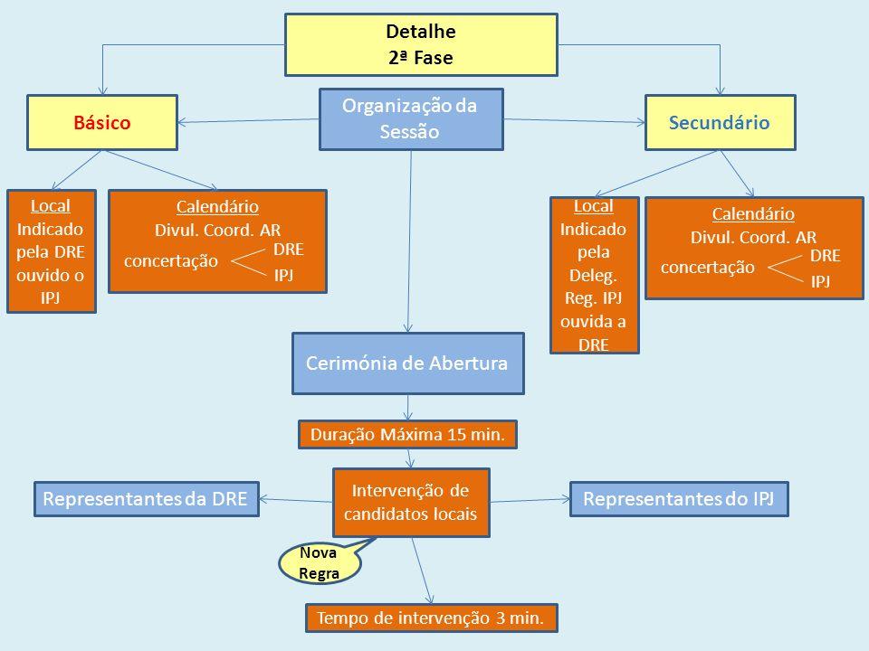 Detalhe 2ª Fase BásicoSecundário Organização da Sessão Local Indicado pela DRE ouvido o IPJ Calendário Divul.