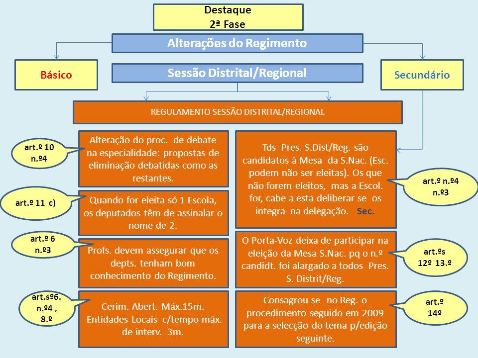 Destaque 2ª Fase Alterações do Regimento BásicoSecundário REGULAMENTO SESSÃO DISTRITAL/REGIONAL Profs.