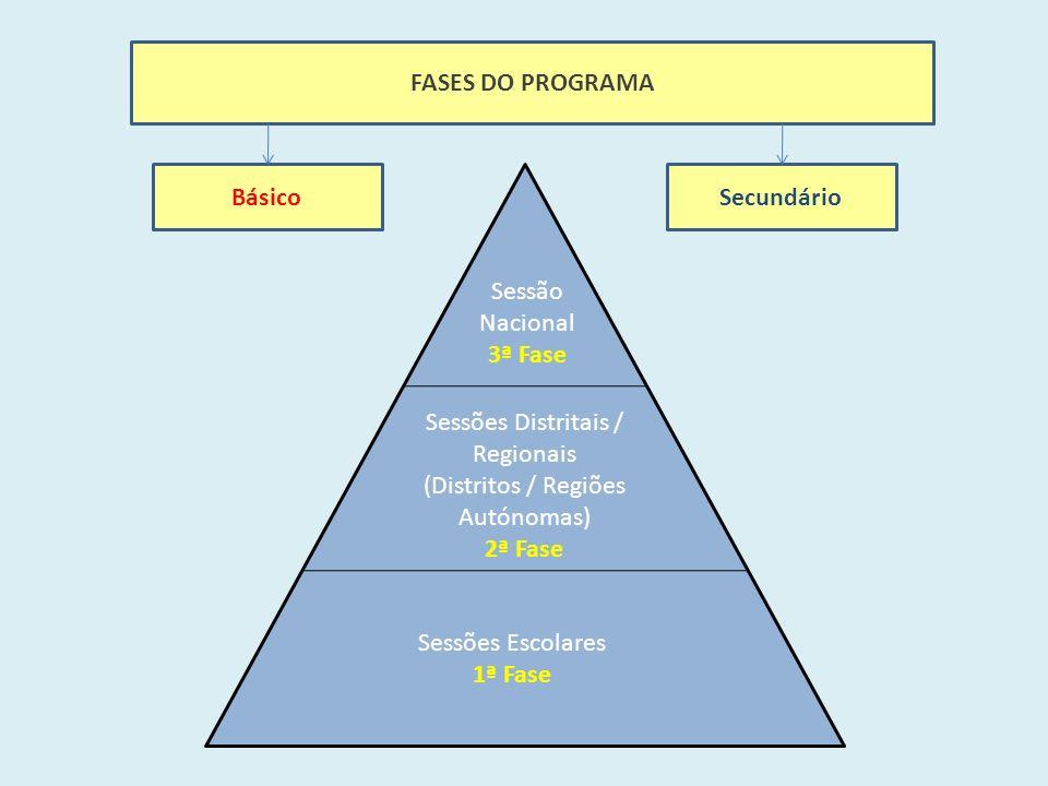 FASES DO PROGRAMA Sessões Escolares 1ª Fase Sessões Distritais / Regionais (Distritos / Regiões Autónomas) 2ª Fase Sessão Nacional 3ª Fase BásicoSecundário