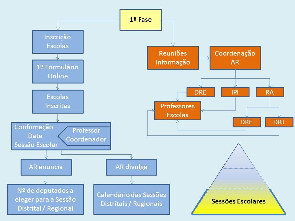 3ª Fase Sessão Nacional Básico Secundário MESA Cada Comissão integra Comissões Todos os depts.