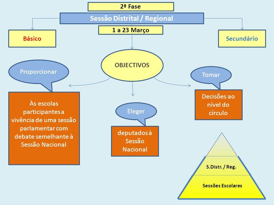 2ª Fase Sessão Distrital / Regional Básico Secundário MESA Condução dos trabalhos Presidente – Deputado AR Secretários Repr.