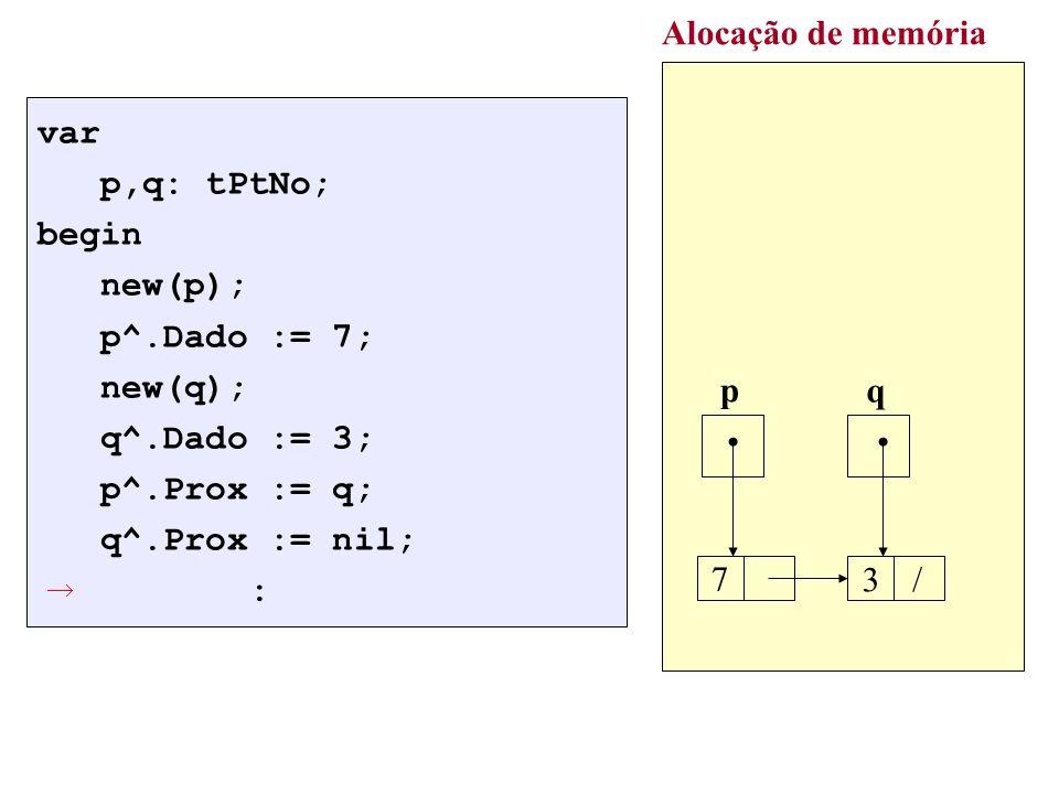 var p,q: tPtNo; begin new(p); p^.Dado := 7; new(q); q^.Dado := 3; p^.Prox := q; q^.Prox := nil; : Alocação de memória p q 7 3/