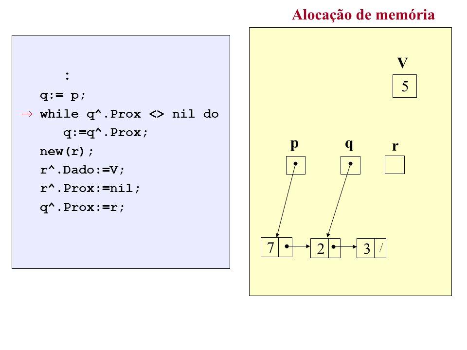 : q:= p; while q^.Prox <> nil do q:=q^.Prox; new(r); r^.Dado:=V; r^.Prox:=nil; q^.Prox:=r; Alocação de memória p 7 3 / q 2 r V 5