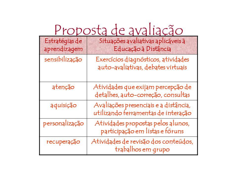 Proposta de avaliação Estratégias de aprendizagem Situações avaliativas aplicáveis à Educação à Distância sensibilizaçãoExercícios diagnósticos, ativi