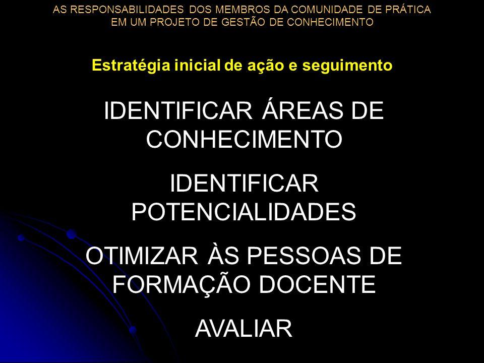 IDENTIFICAR ÁREAS DE CONHECIMENTO IDENTIFICAR POTENCIALIDADES OTIMIZAR ÀS PESSOAS DE FORMAÇÃO DOCENTE AVALIAR Estratégia inicial de ação e seguimento AS RESPONSABILIDADES DOS MEMBROS DA COMUNIDADE DE PRÁTICA EM UM PROJETO DE GESTÃO DE CONHECIMENTO