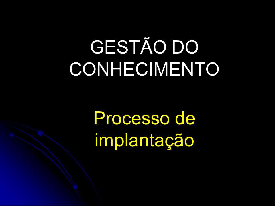 GESTÃO DO CONHECIMENTO Processo de implantação