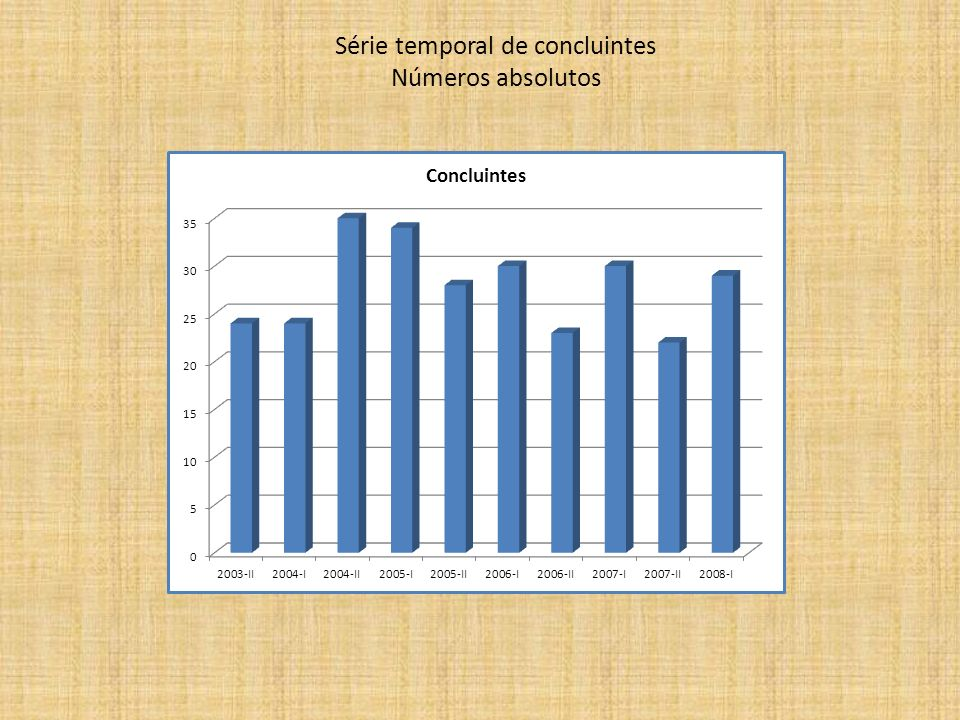 Série temporal de concluintes Números absolutos