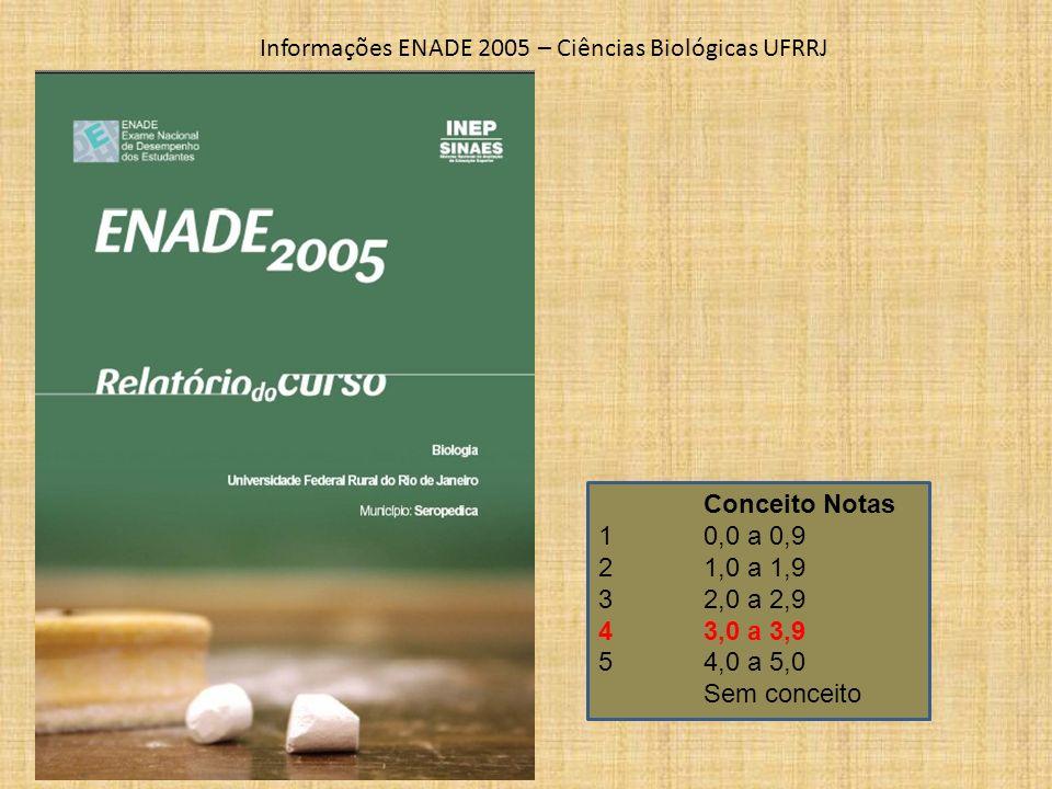 Conceito Notas 1 0,0 a 0,9 2 1,0 a 1,9 3 2,0 a 2,9 4 3,0 a 3,9 5 4,0 a 5,0 Sem conceito Informações ENADE 2005 – Ciências Biológicas UFRRJ