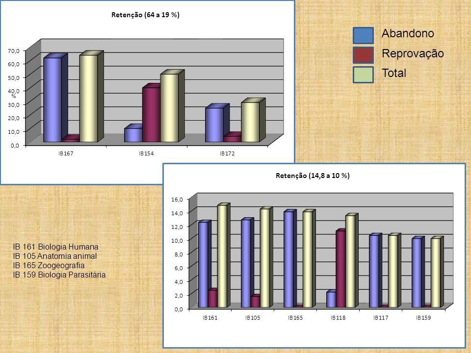 Abandono Reprovação Total IB 161 Biologia Humana IB 105 Anatomia animal IB 165 Zoogeografia IB 159 Biologia Parasitária