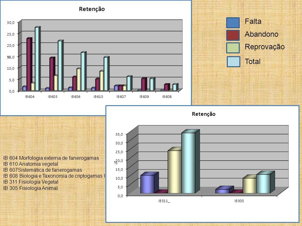 Falta Abandono Reprovação Total IB 604 Morfologia externa de fanerogamas IB 610 Anatomia vegetal IB 607Sistemática de fanerogamas IB 608 Biologia e Ta