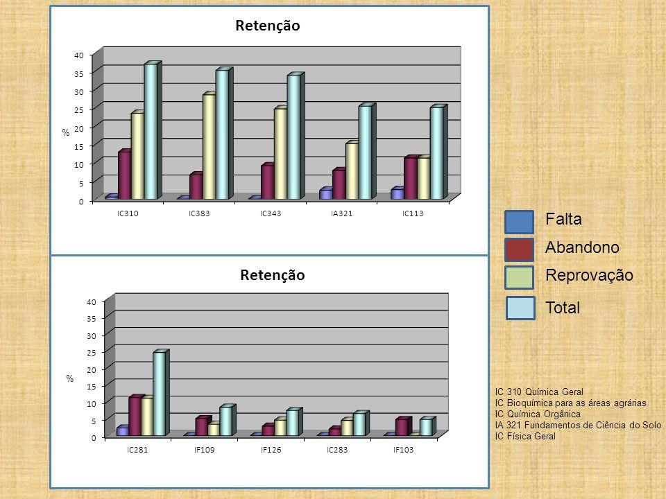 Falta Abandono Reprovação Total IC 310 Química Geral IC Bioquímica para as áreas agrárias IC Química Orgânica IA 321 Fundamentos de Ciência do Solo IC