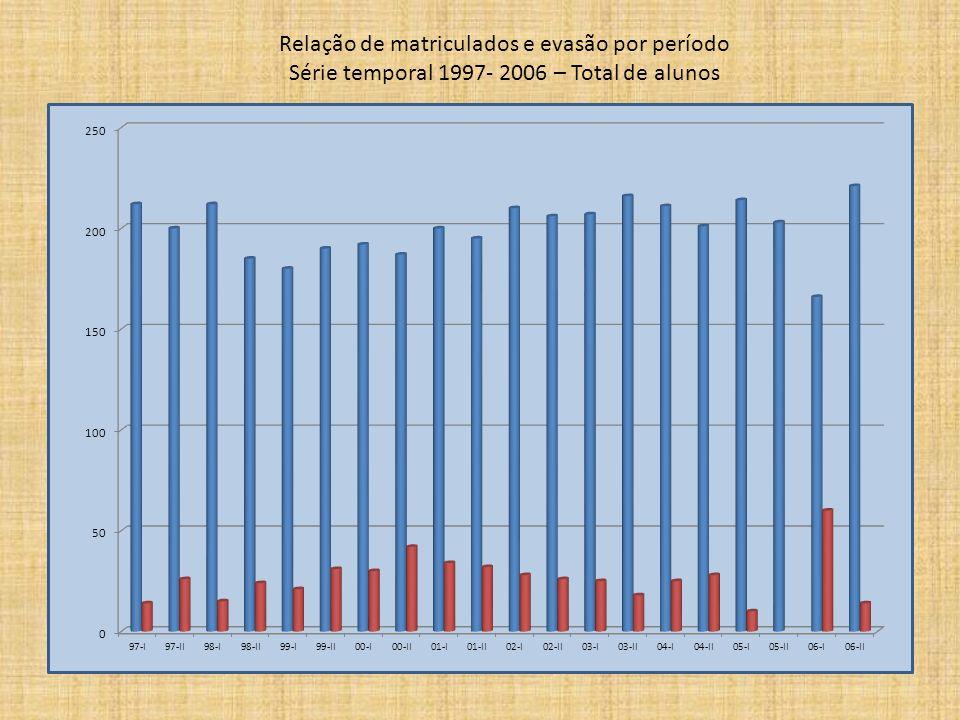 Relação de matriculados e evasão por período Série temporal 1997- 2006 – Total de alunos