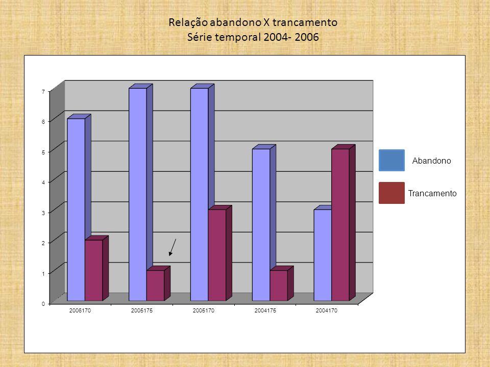 Relação abandono X trancamento Série temporal 2004- 2006 Abandono